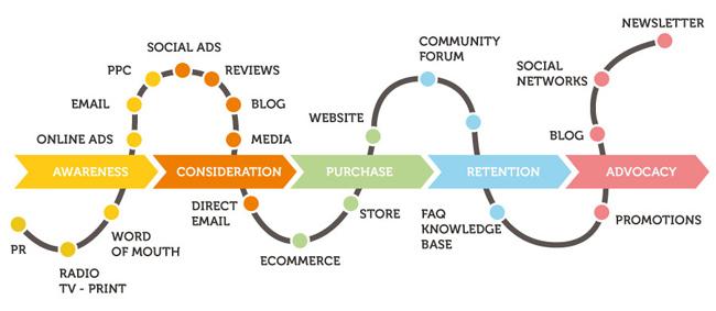Customer Journey - il processo di acquisto del cliente